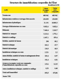 L'Etat fait son bilan comptable - L'Économiste | fromagerie | Scoop.it