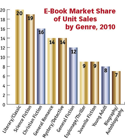 Fiction is the Market Leader in E-Book Sales | The Funnily Enough | Scoop.it