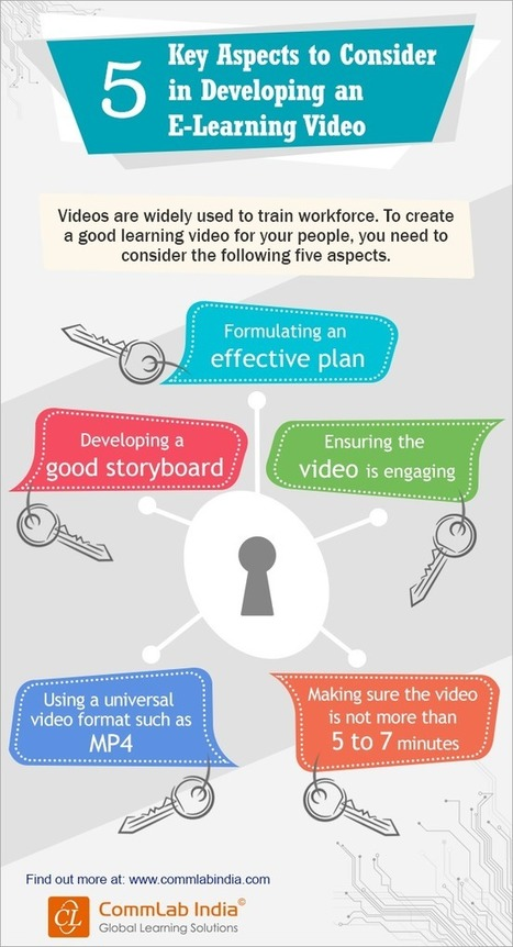 5 Key Aspects to Consider When Developing an E-learning Video [Infographic] | eLearning Infographics | Scoop.it