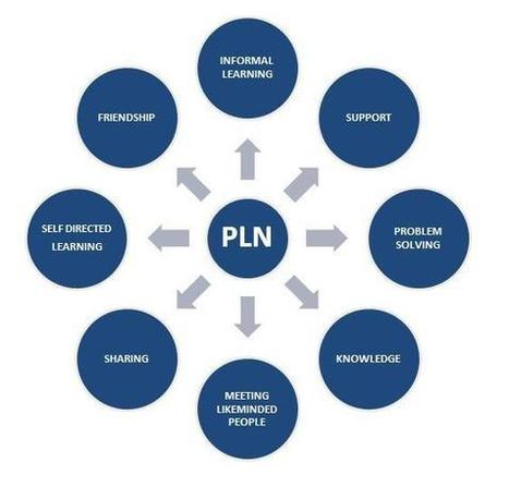 If you dont have a PLN, you don't know what you are missing | formation 2.0 | Scoop.it