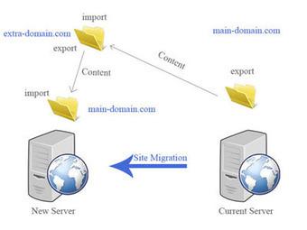 Migración Transparente de Wordpress de un Servidor a Otro | ka-rules | Comunidad Tecnológica | Scoop.it