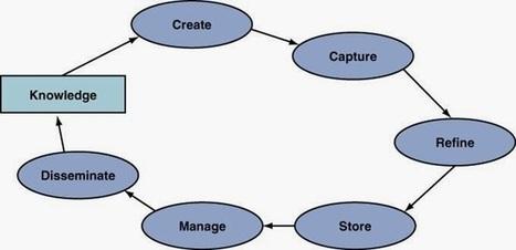 Knowledge Management Cycle | Modern Management Techniques | Scoop.it