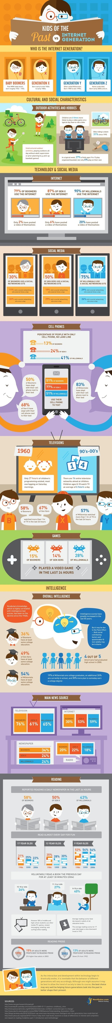Infographic: Kids of the Past vs. Kids of the Internet Generation | Education Leadership | Scoop.it