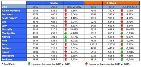 Le baromètre des loyers 2013 | Les prix des loyers | Scoop.it