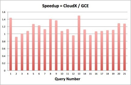 Maybe big data is the killer app for Google's cloud | Cloud Central | Scoop.it