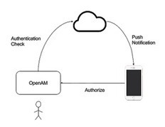 Using your phone with a mobile OpenAM demo environment - ForgeRock Community | JANUA - Identity Management & Open Source | Scoop.it