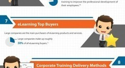 2015 Top Ten eLearning Stats and Trends | disruptive technolgies | Scoop.it