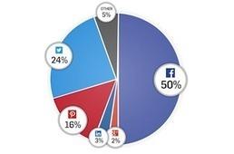 Facebook al timone di Social Login e Social Sharing: cambiano poco le preferenze degli utenti [Infografica] | ..................(seoaddicted)................... | Scoop.it