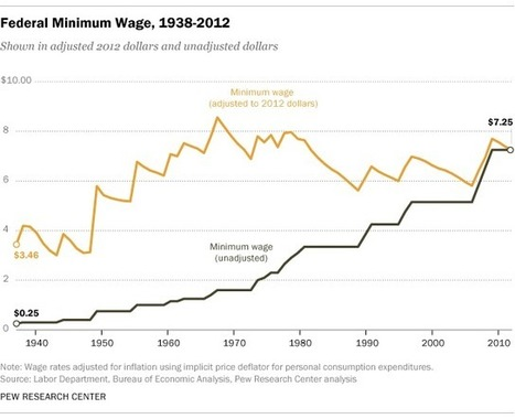 5 facts about the minimum wage | AP Government & Politics | Scoop.it