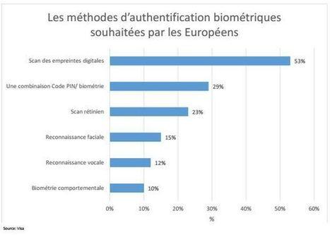 Les Européens prêts à utiliser la biométrie pour sécuriser leurs paiements ? | Libertés Numériques | Scoop.it