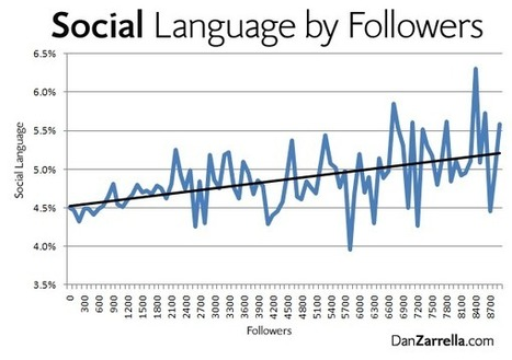 Data Shows That Social Behavior Gets More Followers | Dan Zarrella | History of social behavior and nonverbal communication | Scoop.it