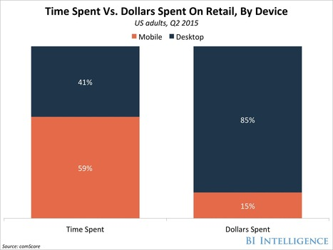 How retailers and tech giants are pushing consumers to do more of their spending on smartphones | Le paiement de demain | Scoop.it