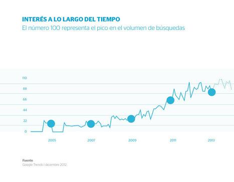 Social Business - El Social Business está en pleno auge   Social Business: The future of business.   Scoop.it