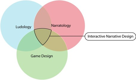 Interview with Narrative Designer Stephen Dinehart | Transmedia: Storytelling for the Digital Age | Scoop.it