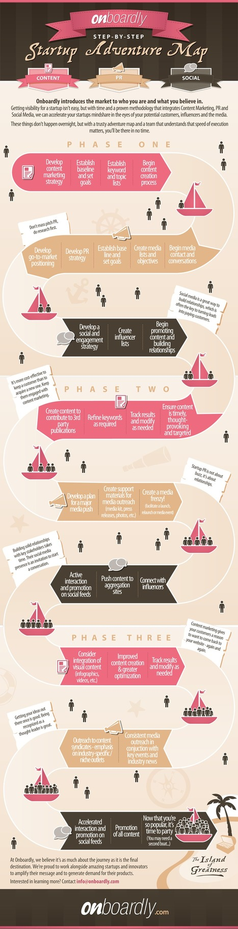 Steps On How to Acquire Customers For Your Startup [INFOGRAPHIC] | | Online tips & social media nieuws | Scoop.it