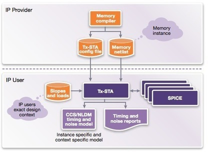 SemiWiki - Static Timing Analysis for Memory Characterization | The *Official AndreasCY* Daily Magazine | Scoop.it