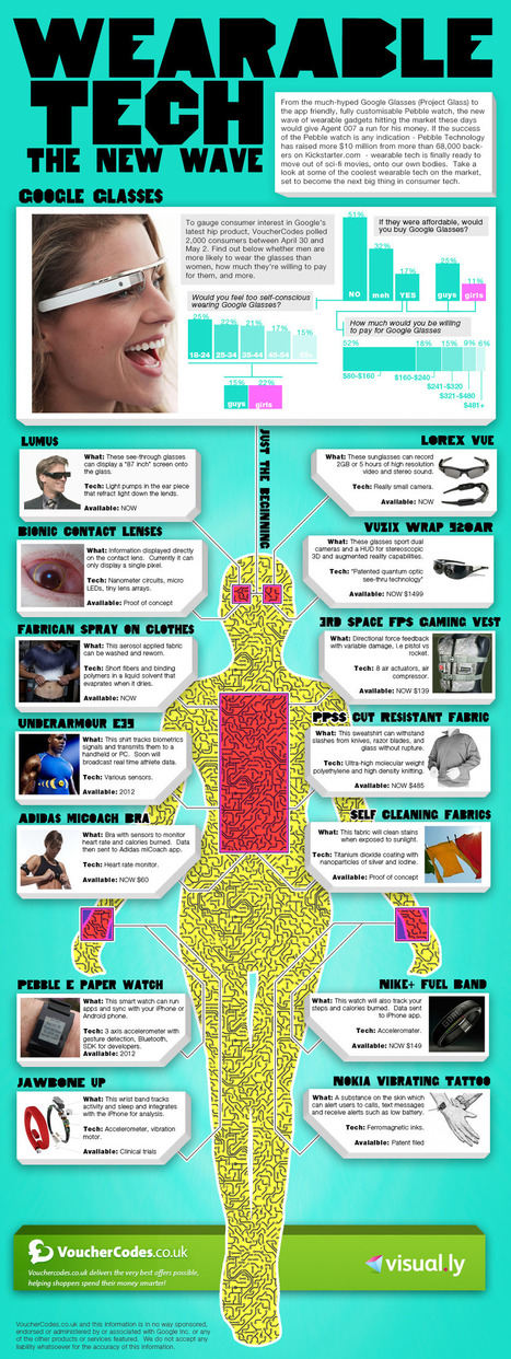 Wearable Tech: The New Wave [Infographic] - Holy Kaw! | shubush healthwear | Scoop.it