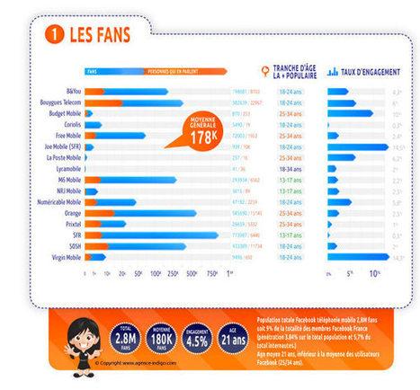 Comparatif des pages Facebook des opérateurs de Téléphonie Mobile en France | How to be a Community Manager ? | Scoop.it