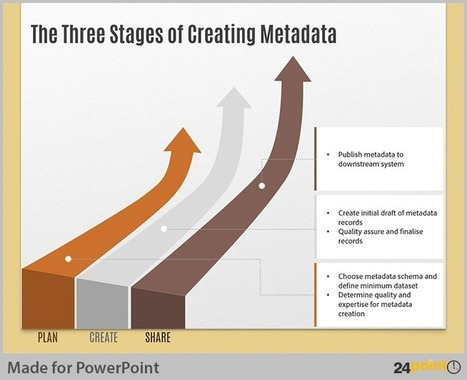 Use Trending Arrows PowerPoint Graphics to Show Process Steps | PowerPoint Presentation Tools and Resources | Scoop.it