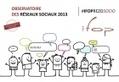 Les internautes français de plus en plus passifs sur les réseaux sociaux | Social Media & CM | Scoop.it