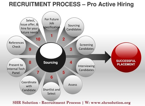 SHR Solution Recruitment Process Significant Role in India | Aldiablos Infotech | Scoop.it