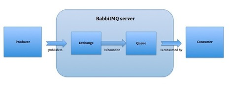techPortal | Let RabbitMQ Do The Work In Your Symfony2 Application | Symfony2 Framework php | Scoop.it