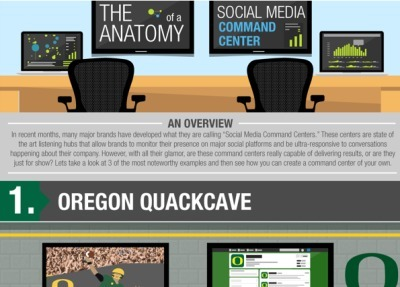 The Anatomy of the Social Media CommandCenter Infographic | Being Your Brand | Scoop.it