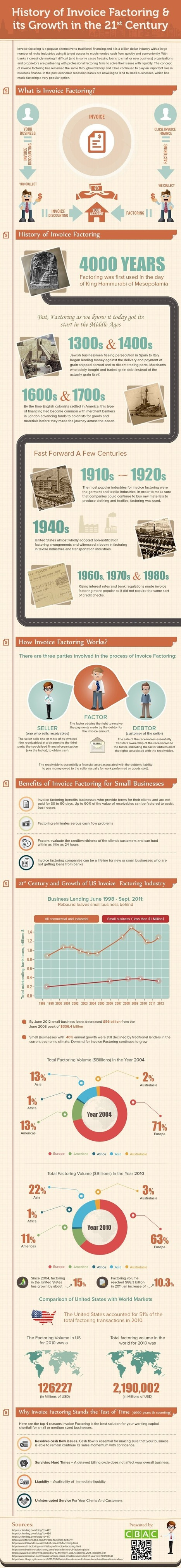 Invoice Factoring and Its Growth in the 21st Century | Infographics | Alternative Finance | Scoop.it