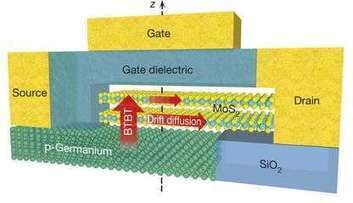 New flat transistor defies theoretical limit | Amazing Science | Scoop.it