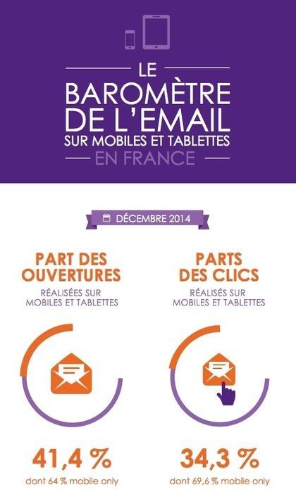 2 nouveaux baromètres sur les usages mobiles en France, email et ... - servicesmobiles   E-Réputation, retour sur investissement des réseaux sociaux (ROI), gestion de l'image de marque en ligne (y compris la com' de crise)   Scoop.it