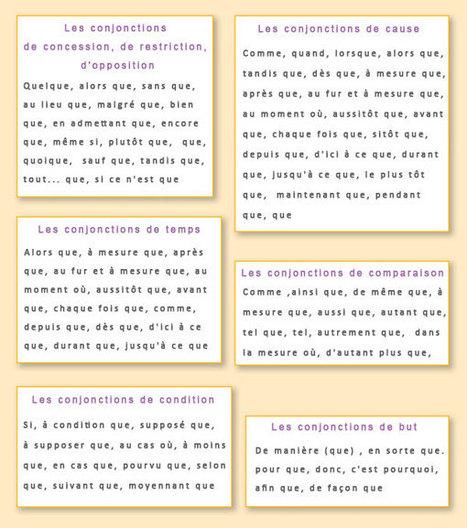 Les conjonctions de subordination. Les grandes classes de conjonctions de subordination. | Ressources pour la classe de FLE | Scoop.it