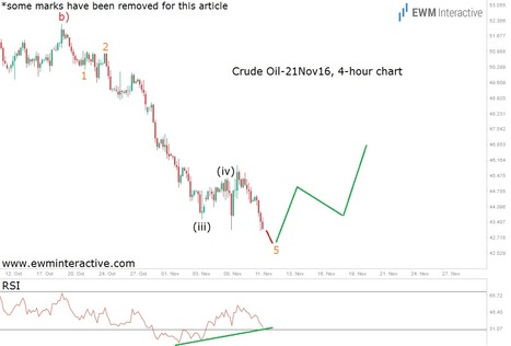 Riding Oil's Hope-Inspired Rally - EWM Interactive   Technical Analysis - Elliott Wave Theory   Scoop.it