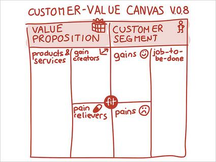 The Customer-Value Canvas v.0.8 « Business Model Alchemist | Customer Development & Lean Startup | Scoop.it
