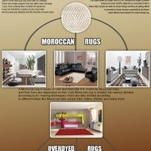 """A guide about """"How to choose a perfect rug?"""" 