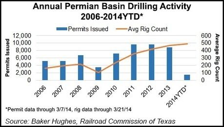 Kinder's $1B CO2 Project to Serve Permian EOR Activities | Enhanced Oil Recovery News | Scoop.it