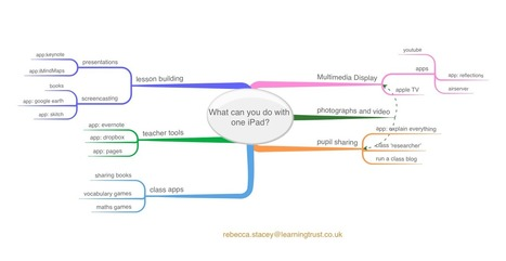one-iPad.png (1552x803 pixels) | Using iPads in Primary Schools | Scoop.it