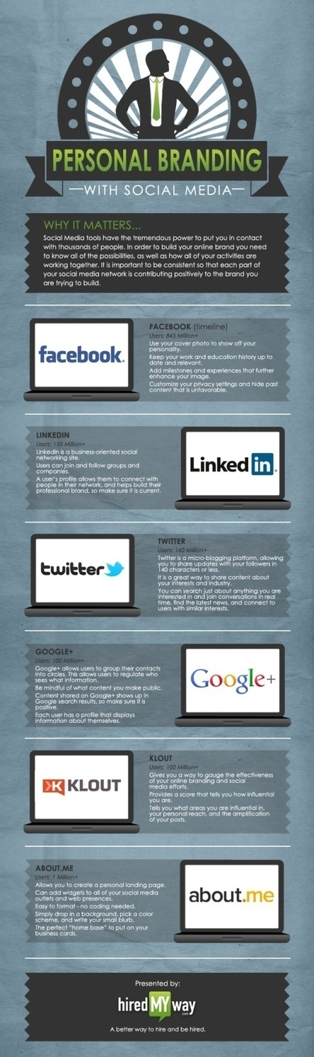 Internet & Marketing   IMC   Scoop.it