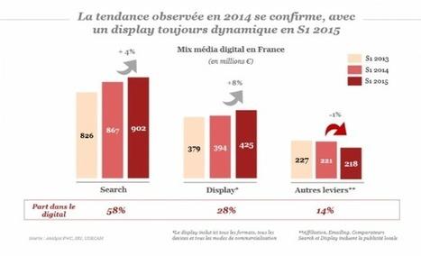 Publicité digitale : mobile et social tirent le marché vers le haut | Venture Capitalists | Scoop.it