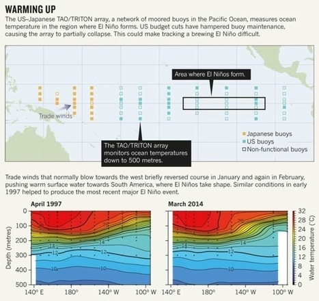 El Niño tests forecasters   Sustain Our Earth   Scoop.it