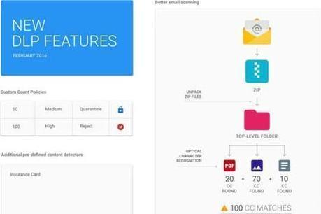 Google Apps : Gmail renforce la protection des données sensibles | La curation en communication web | Scoop.it