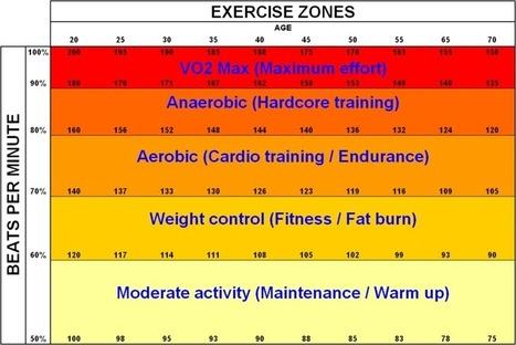 cardio คาร์ดิโอ การทำคาร์ดิโอ คืออะไร | เล่นกล้าม ฟิตเนส เล่นเวท เพาะกายไทย | Scoop.it