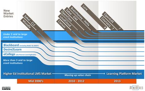De stabiele markt van de elektronische leeromgeving | Wilfred Rubens over Technology Enhanced Learning | Doorbraakproject onderwijs en ict | Scoop.it