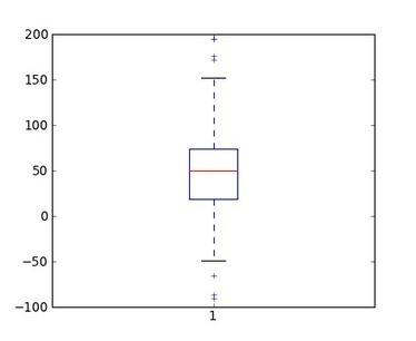 Another GIS Blog: Boxplots using matplotlib | ArcPY - Python | Scoop.it