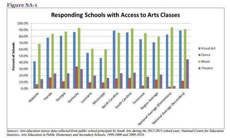 Arts Education in Schools and Museums: What's Out There ... - Blogs | Art and Technology | Scoop.it