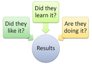 How can you assess the effectiveness of informal learning? | Post formation | Scoop.it