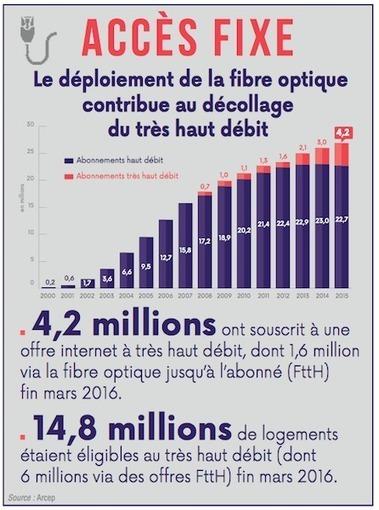 La fibre accélérateur du très haut débit. | commerces de proximité | Scoop.it