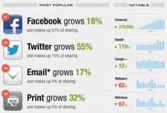 Les tendances du partage social de contenus en 2012   Social   Scoop.it