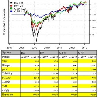 Cluster Risk Parity back-test | Algorithmic Trading and Market Microstructure | Scoop.it