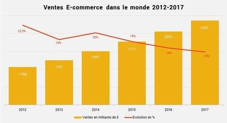 E-commerce : la Chine rattrape les Etats-Unis | Actualité de l'E-COMMERCE et du M-COMMERCE | Scoop.it