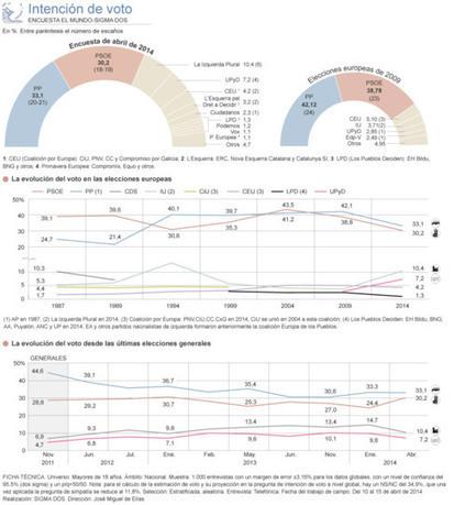 PP y PSOE perderían más de 17 puntos en las europeas | JAEN DE CENTRO | Scoop.it